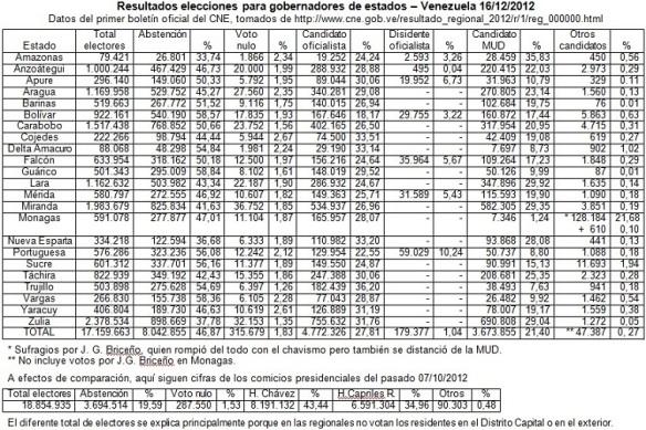 Eleccionesregionales2012-resultados.jpg 266 kb