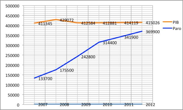Representación del PIB y el paro en Canarias (2007-2012)